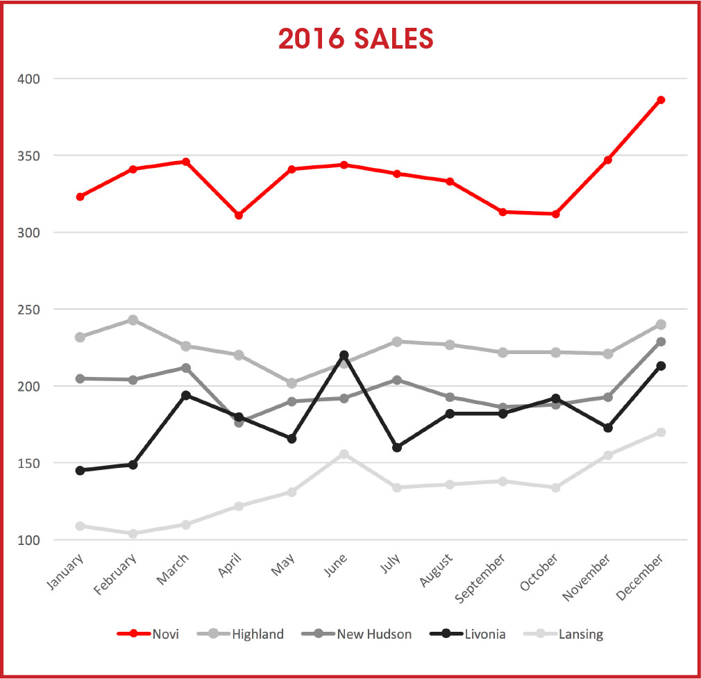 chart of sales from Feldman Automotive Group
